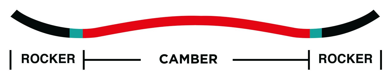 Fusion Camber Profile - Rome Snowboards